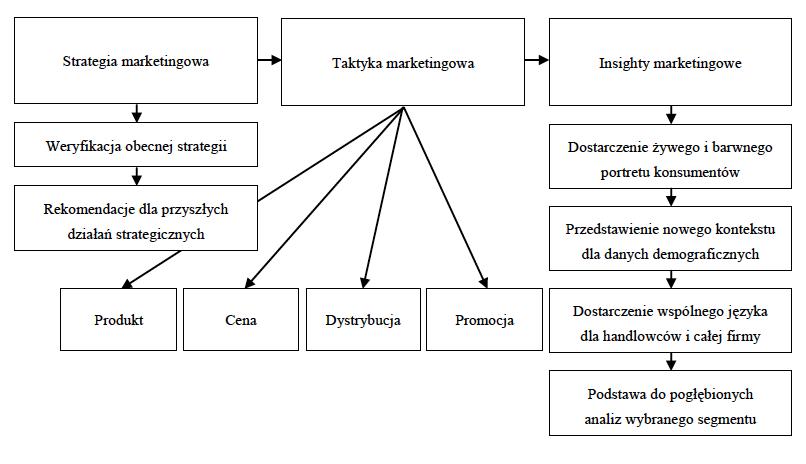 biznesowe korzyści z segmentacji rynku wykres