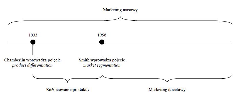 marketing masowy wytłumaczenie