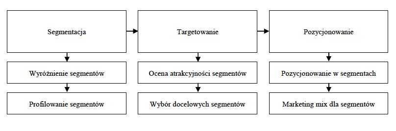 realizacja strategii step 3 etapy 6 kroków
